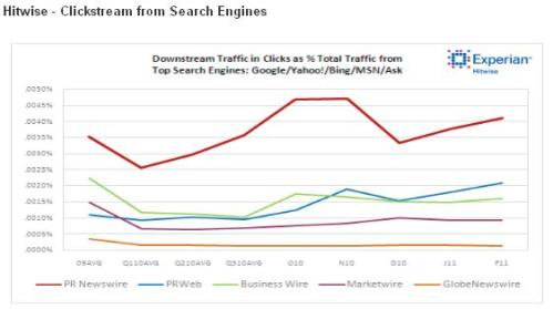 press release seo prnewswire search engines