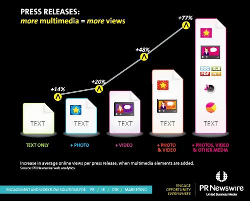 Pressemeldungen: mehr Multimedia - mehr Klicks