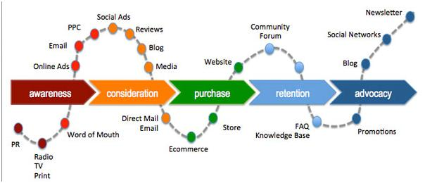 Blog  Content With Intent The Intersection Of Pr  Content Marketing