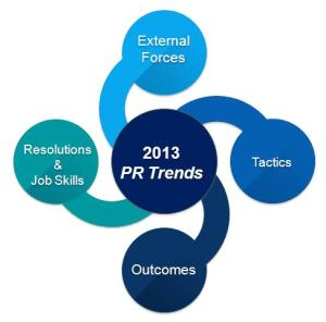PR trends for 2013 are driven by changes in external forces, and the tactics and opportunities today's environment affords.