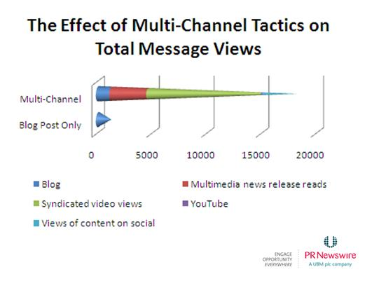 Multichannel effects
