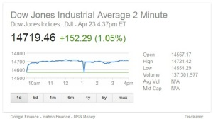 S&P 500 dips drastically after @AP Twitter hack.