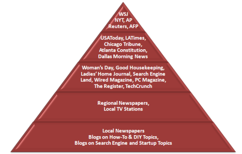 The pyramid of media influence.