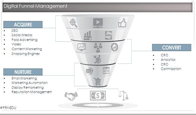 The digital marketing funnel, as described by Fathom.