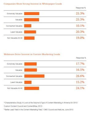 Source: Business.com's Small Business Pulse Report: 2013 Lead Generation Insights