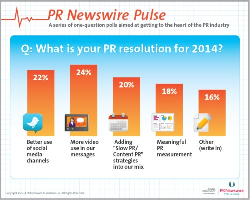 pulse pr resolutions