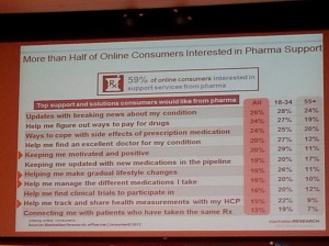 Top support and solutions that online consumers want from pharma