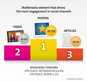 Photos drive the most engagement on social channels.