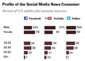 Social Media Pew
