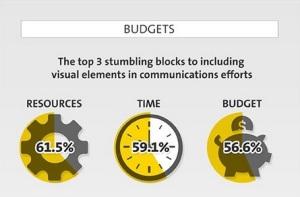 Multimedia Budget