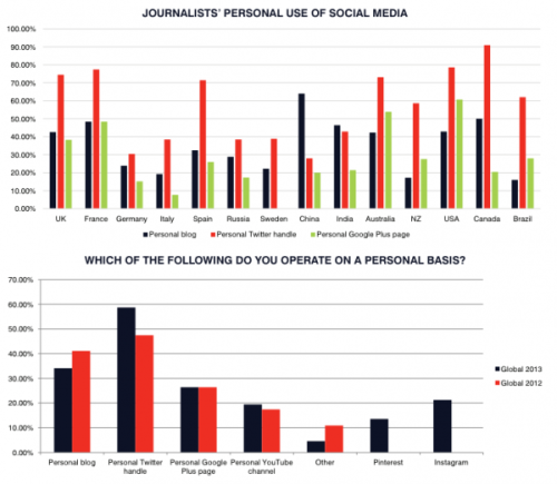 Data courtesy of the Oriella Digital Journalism Survey, image via MediaBistro