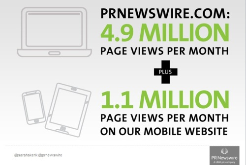 Almost 20% of press release views on PR Newswire's web site  originate on a mobile device.
