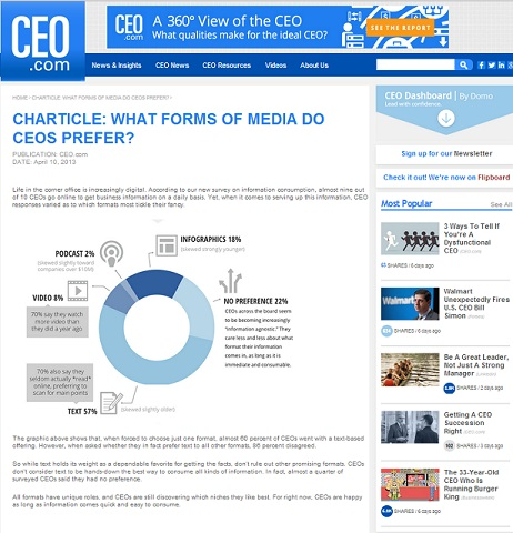 CEO.com Charticle
