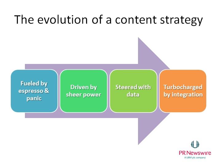 marketing plan phases i iv essay