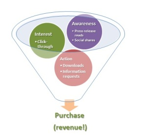 Related article: Leveraging PR to Drive Demand, Revenue & Profit Growth