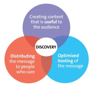 kc content discovery