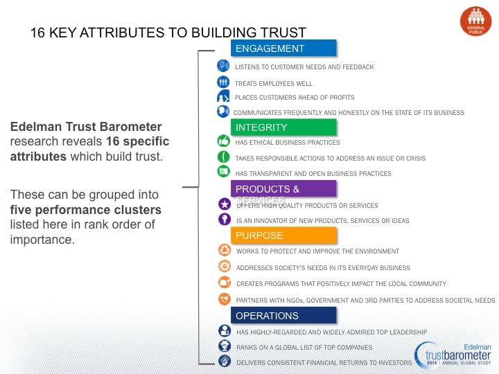 Edelman 16 Attributes to Building Trust