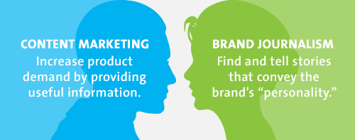 Content Marketing vs. Brand Journalism