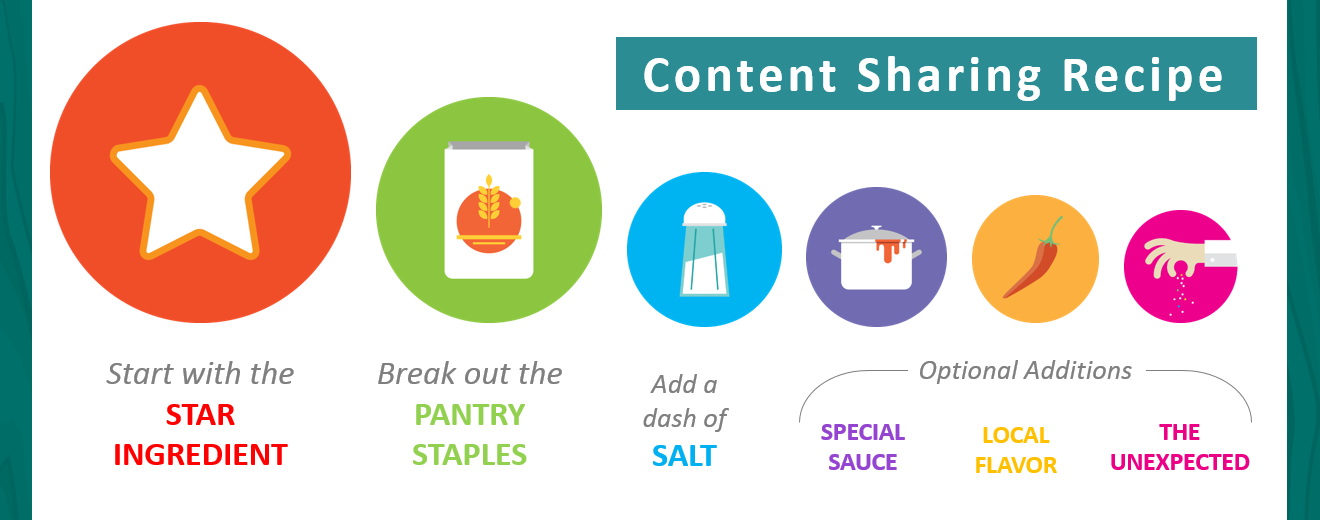 Content Sharing Recipe: Star Ingredient, Pantry Staples, Salt. Optional: Special Sauce, Local Flavor & the Unexpected
