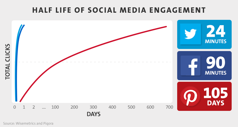 Half Life of Social Media Engagement