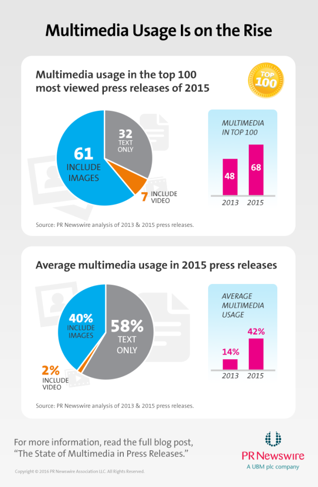 Multimedia Usage Is on the Rise