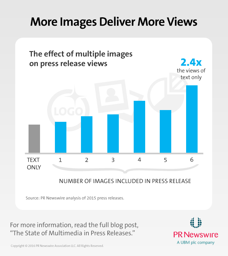 More Images Deliver More Views