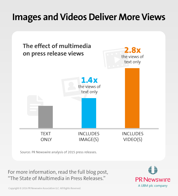the state of multimedia in press releases study