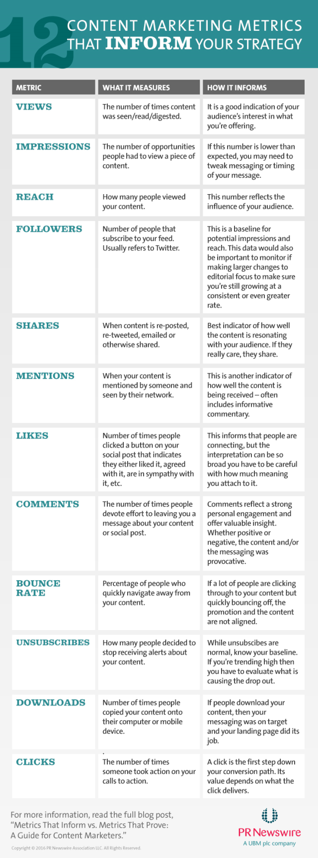 Content Marketing Metrics That INFORM Strategy